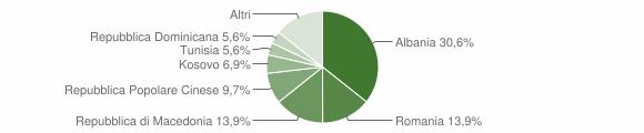 Grafico cittadinanza stranieri - Moresco 2014