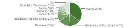 Grafico cittadinanza stranieri - Moresco 2015