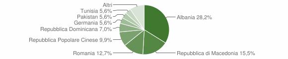 Grafico cittadinanza stranieri - Moresco 2017