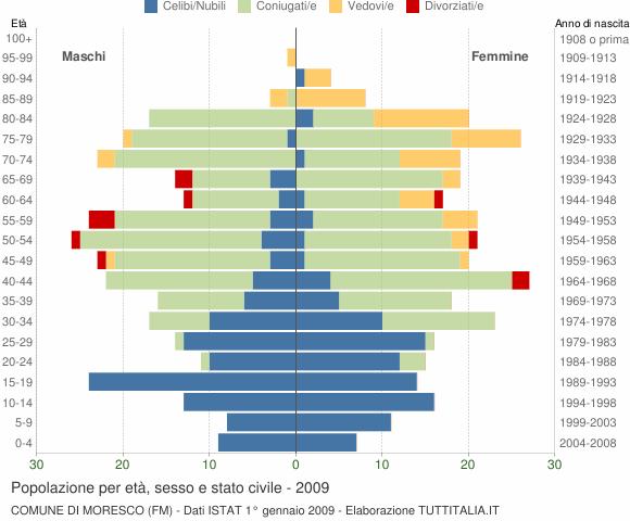 Grafico Popolazione per età, sesso e stato civile Comune di Moresco (FM)