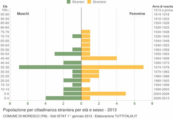 Grafico cittadini stranieri - Moresco 2013