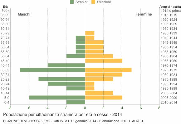 Grafico cittadini stranieri - Moresco 2014