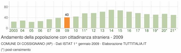 Grafico andamento popolazione stranieri Comune di Cossignano (AP)