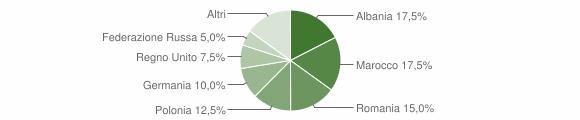 Grafico cittadinanza stranieri - Cossignano 2009