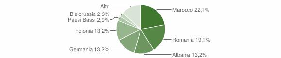 Grafico cittadinanza stranieri - Cossignano 2014