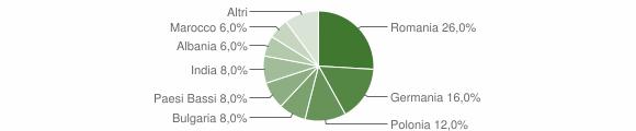 Grafico cittadinanza stranieri - Cossignano 2019