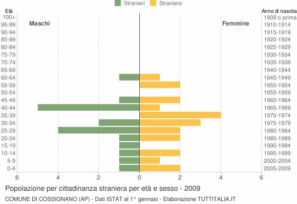Grafico cittadini stranieri - Cossignano 2009
