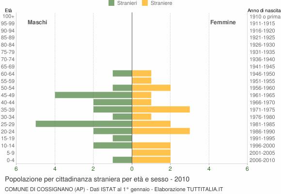 Grafico cittadini stranieri - Cossignano 2010