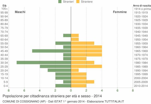 Grafico cittadini stranieri - Cossignano 2014