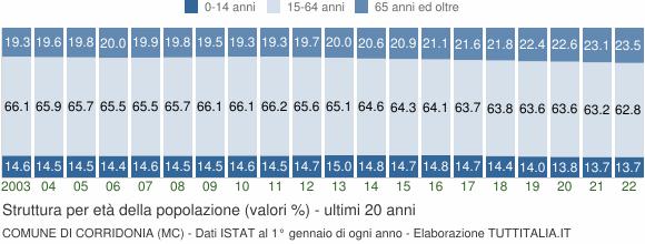 Grafico struttura della popolazione Comune di Corridonia (MC)