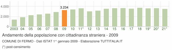 Grafico andamento popolazione stranieri Comune di Fermo