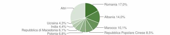 Grafico cittadinanza stranieri - Fermo 2009