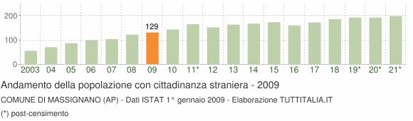 Grafico andamento popolazione stranieri Comune di Massignano (AP)