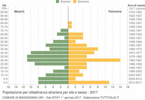 Grafico cittadini stranieri - Massignano 2017