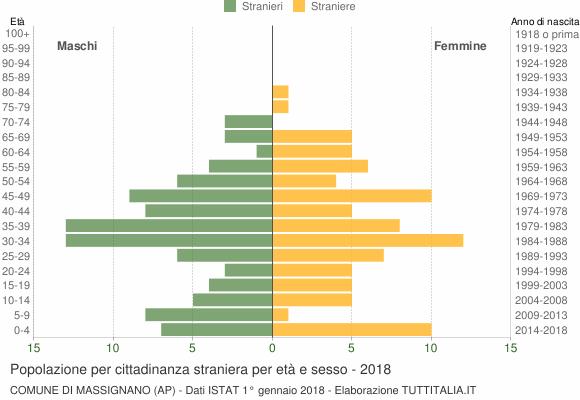 Grafico cittadini stranieri - Massignano 2018