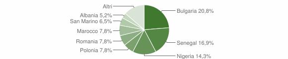 Grafico cittadinanza stranieri - Pietrarubbia 2019