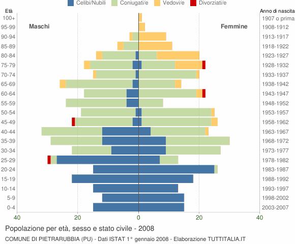 Grafico Popolazione per età, sesso e stato civile Comune di Pietrarubbia (PU)