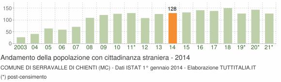 Grafico andamento popolazione stranieri Comune di Serravalle di Chienti (MC)