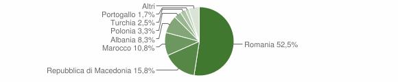 Grafico cittadinanza stranieri - Serravalle di Chienti 2009
