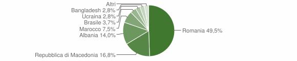 Grafico cittadinanza stranieri - Serravalle di Chienti 2012