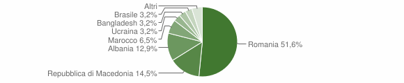 Grafico cittadinanza stranieri - Serravalle di Chienti 2013