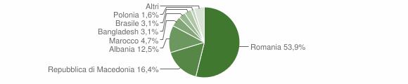 Grafico cittadinanza stranieri - Serravalle di Chienti 2014