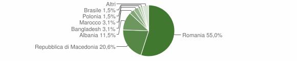 Grafico cittadinanza stranieri - Serravalle di Chienti 2015