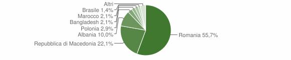 Grafico cittadinanza stranieri - Serravalle di Chienti 2016
