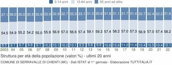 Grafico struttura della popolazione Comune di Serravalle di Chienti (MC)