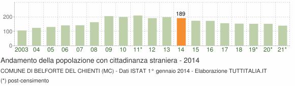 Grafico andamento popolazione stranieri Comune di Belforte del Chienti (MC)