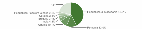 Grafico cittadinanza stranieri - Belforte del Chienti 2011