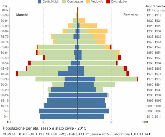 Grafico Popolazione per età, sesso e stato civile Comune di Belforte del Chienti (MC)