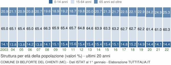 Grafico struttura della popolazione Comune di Belforte del Chienti (MC)