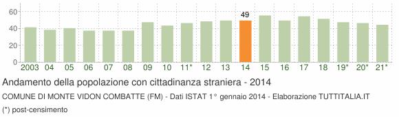 Grafico andamento popolazione stranieri Comune di Monte Vidon Combatte (FM)