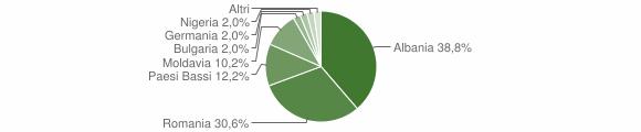 Grafico cittadinanza stranieri - Monte Vidon Combatte 2014