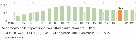 Grafico andamento popolazione stranieri Comune di Vallefoglia (PU)