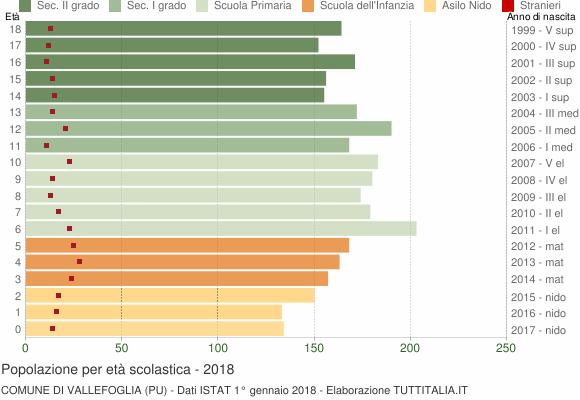 Grafico Popolazione in età scolastica - Vallefoglia 2018
