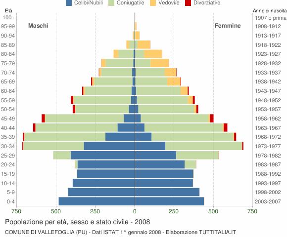 Grafico Popolazione per età, sesso e stato civile Comune di Vallefoglia (PU)