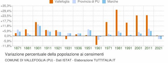 Grafico variazione percentuale della popolazione Comune di Vallefoglia (PU)