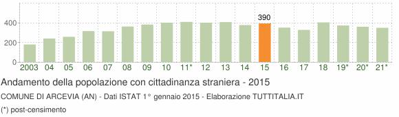 Grafico andamento popolazione stranieri Comune di Arcevia (AN)