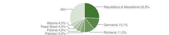 Grafico cittadinanza stranieri - Arcevia 2012