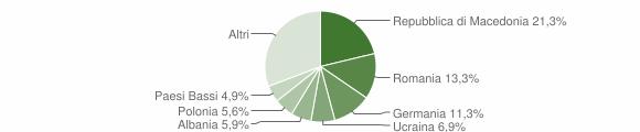 Grafico cittadinanza stranieri - Arcevia 2015