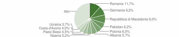 Grafico cittadinanza stranieri - Arcevia 2018