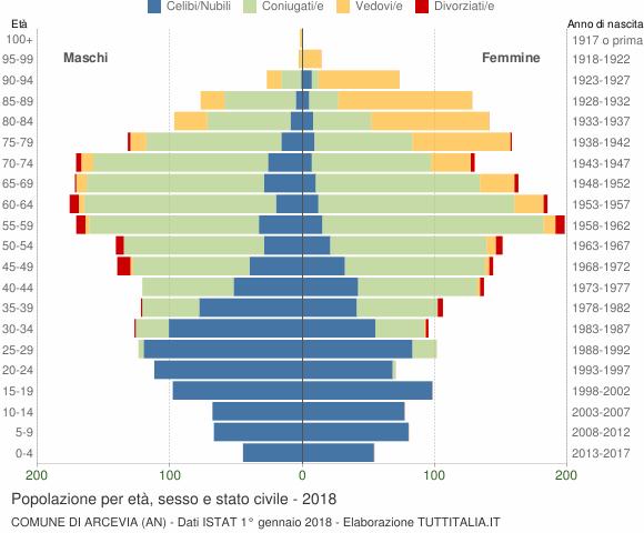 Grafico Popolazione per età, sesso e stato civile Comune di Arcevia (AN)