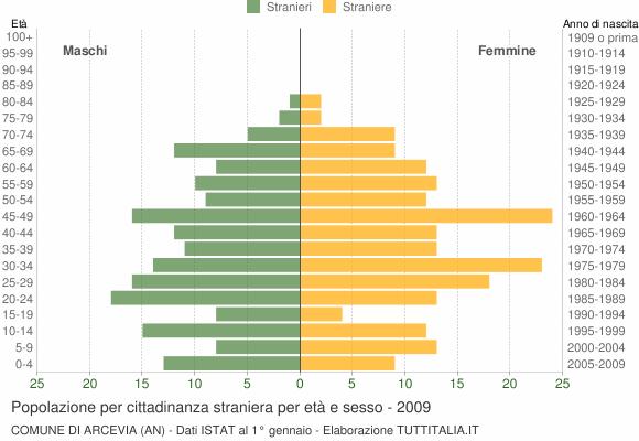 Grafico cittadini stranieri - Arcevia 2009