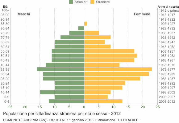 Grafico cittadini stranieri - Arcevia 2012