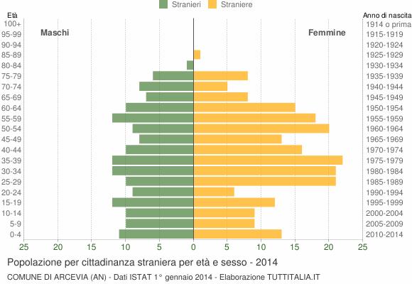 Grafico cittadini stranieri - Arcevia 2014