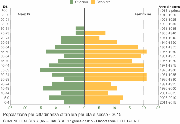Grafico cittadini stranieri - Arcevia 2015