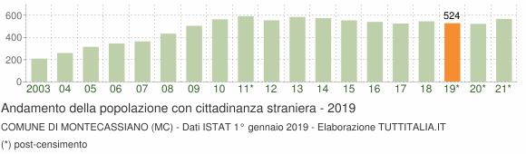 Grafico andamento popolazione stranieri Comune di Montecassiano (MC)