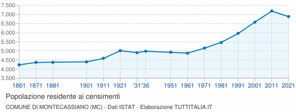 Grafico andamento storico popolazione Comune di Montecassiano (MC)